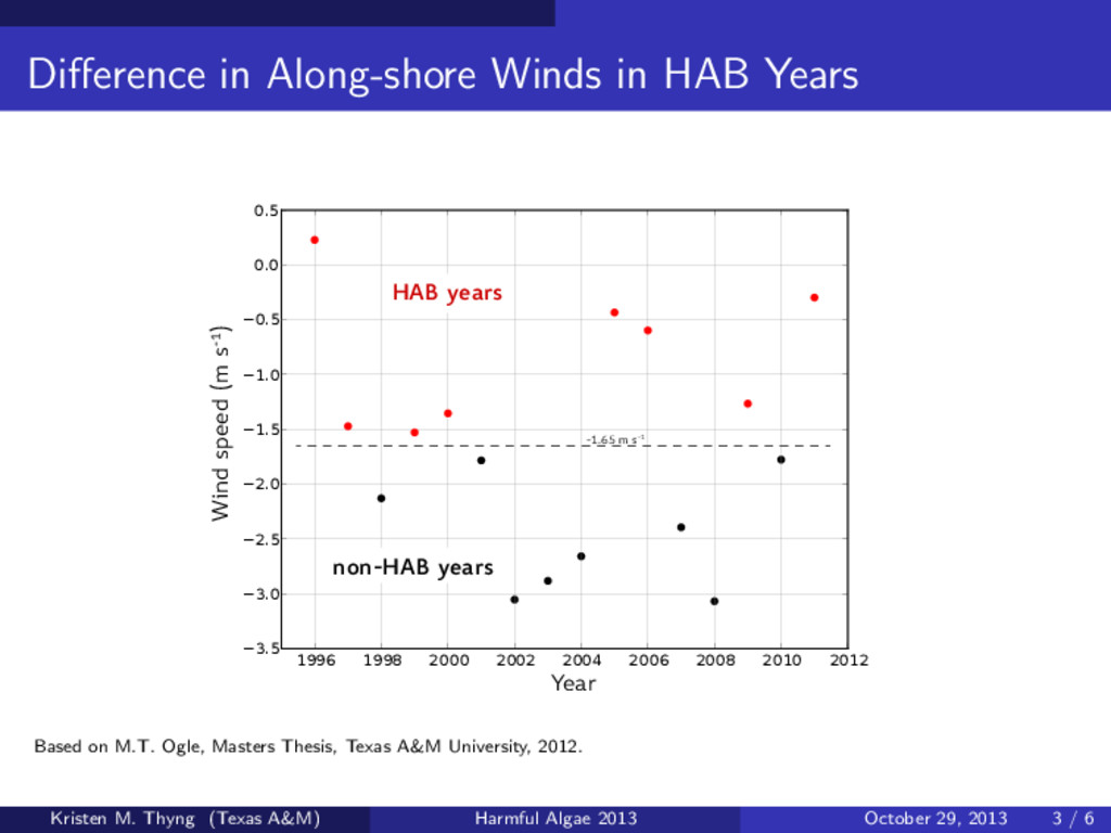 Difference in Along-shore Winds in HAB Years 199...