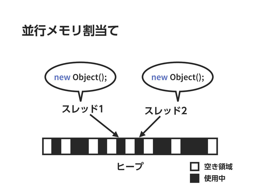 ฒߦϝϞϦׂͯ ώʔϓ ۭ͖ྖҬ ༻த εϨου new Object(); εϨου...
