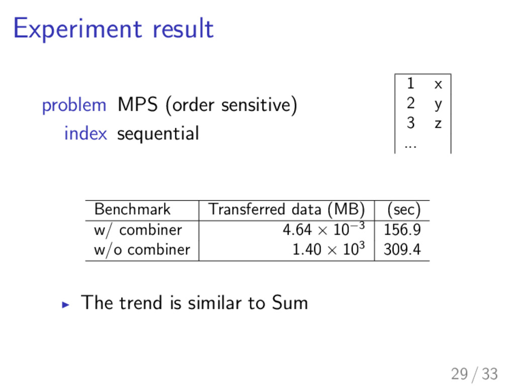 Experiment result problem MPS (order sensitive)...