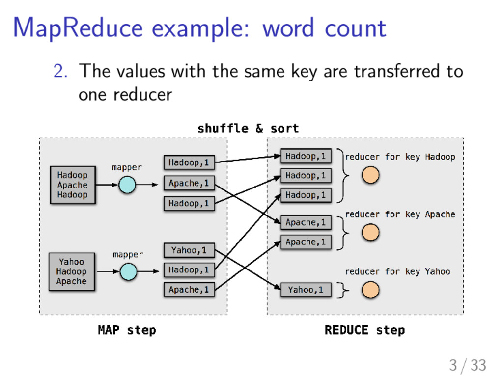 MapReduce example: word count 2. The values wit...