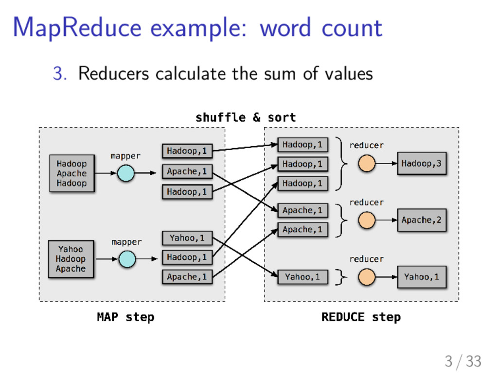 MapReduce example: word count 3. Reducers calcu...