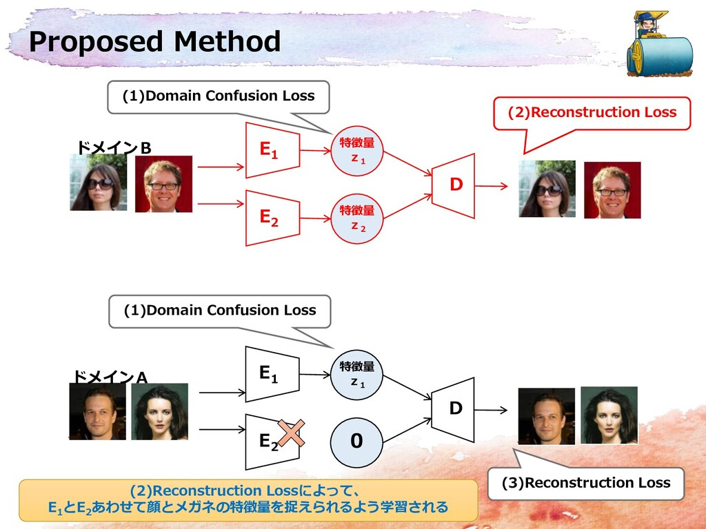 Proposed Method E 2 特徴量 z 2 D E 1 特徴量 z 1 E 2 0...