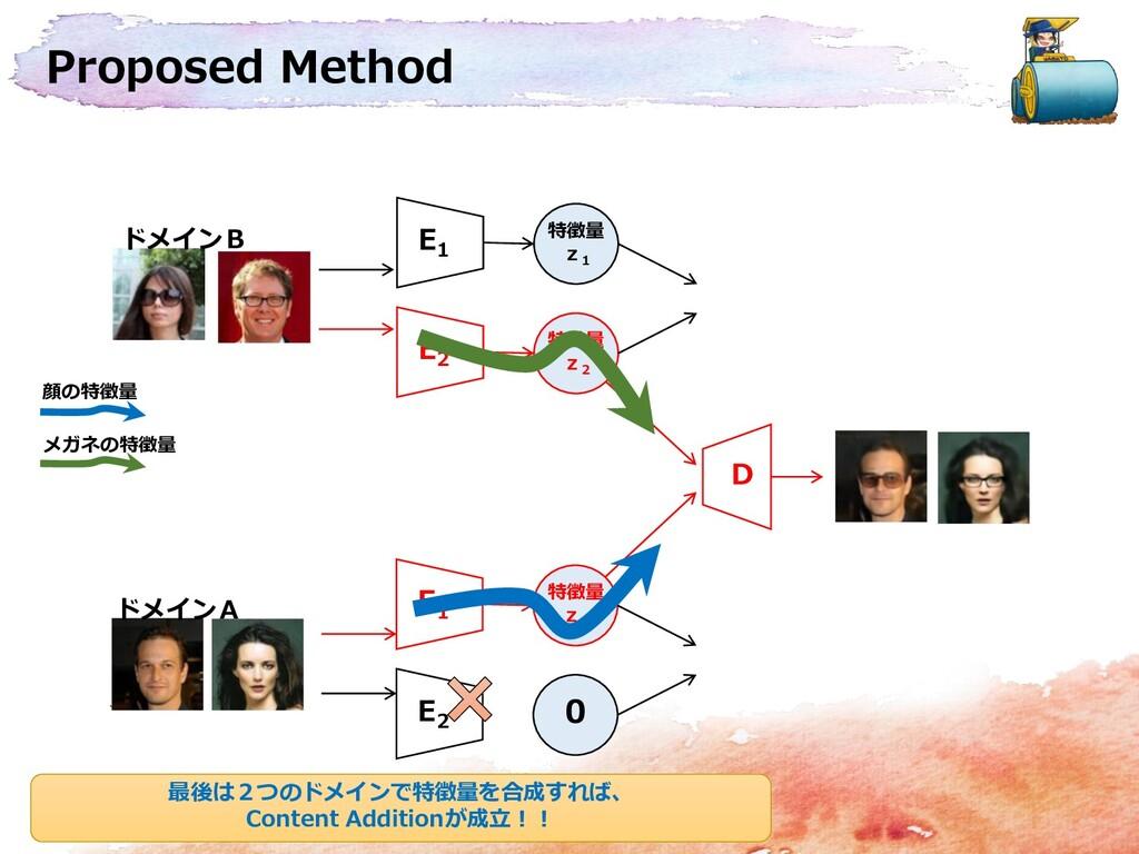 Proposed Method E 2 特徴量 z 2 E 1 特徴量 z 1 E 2 0 E...