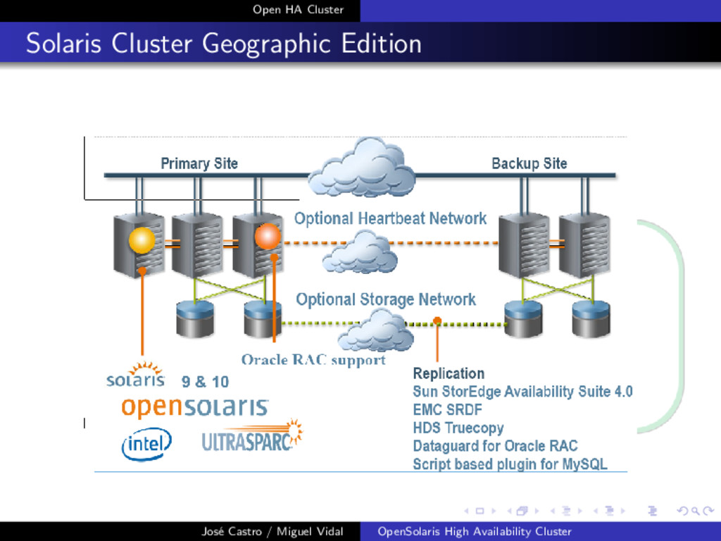 Open HA Cluster Solaris Cluster Geographic Edit...