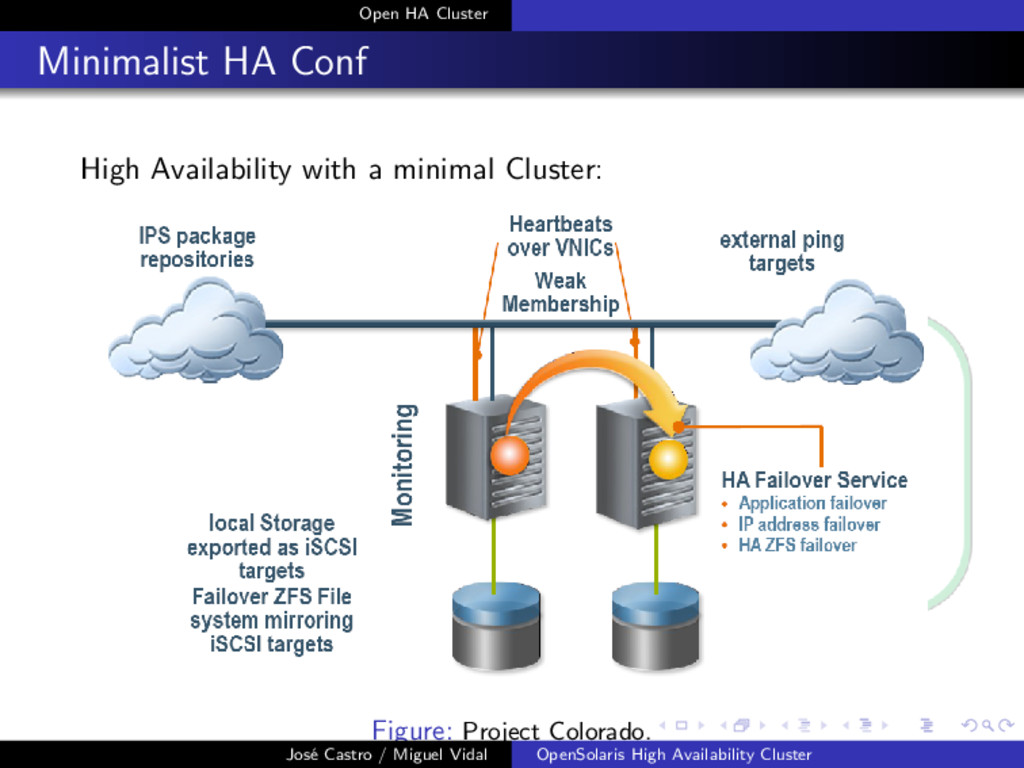 Open HA Cluster Minimalist HA Conf High Availab...