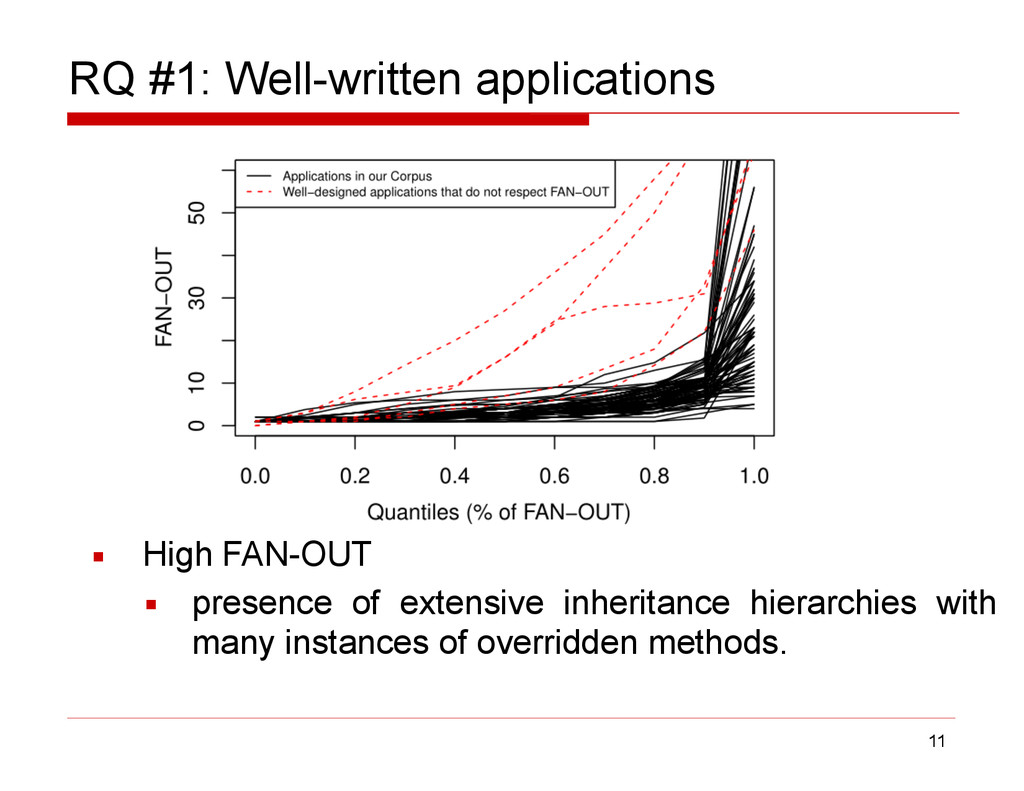 RQ #1: Well-written applications ▪ High FAN-OUT...