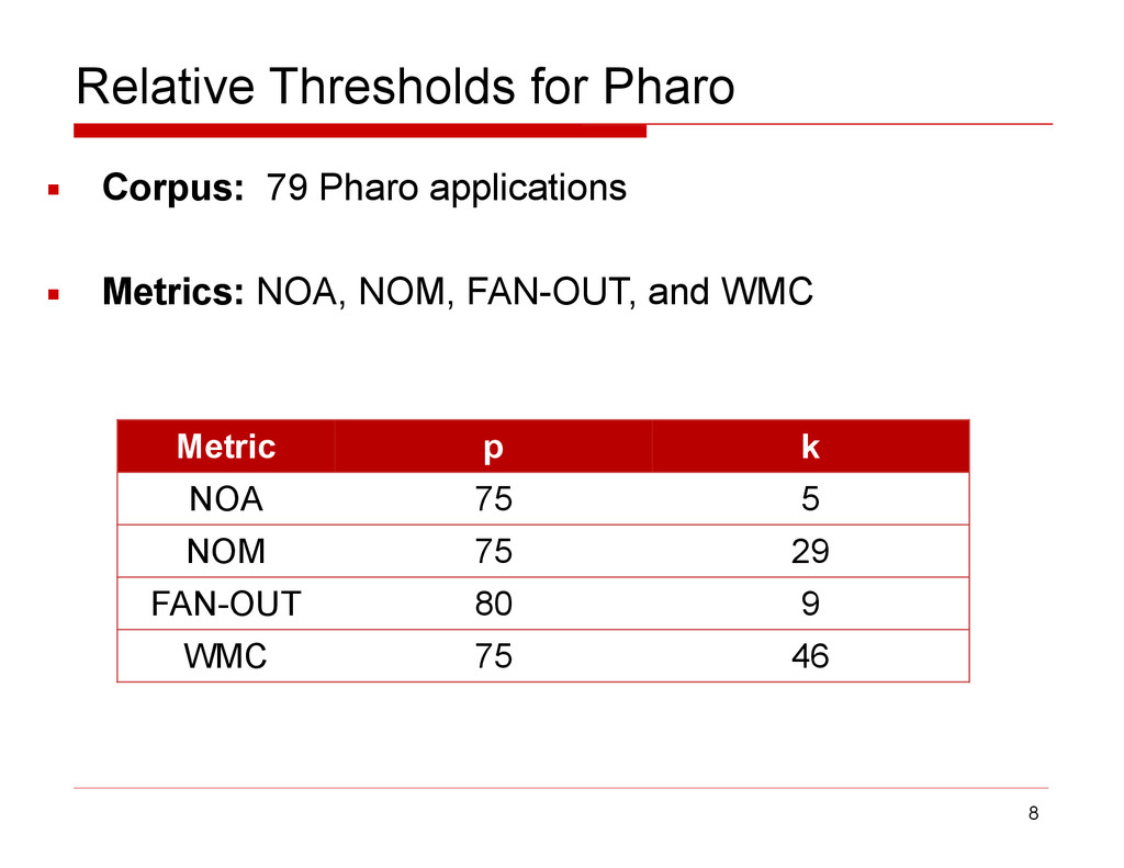 Relative Thresholds for Pharo ▪ Corpus: 79 Phar...