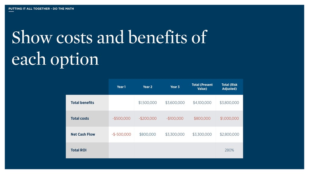 Show costs and benefits of each option Year 1 Y...