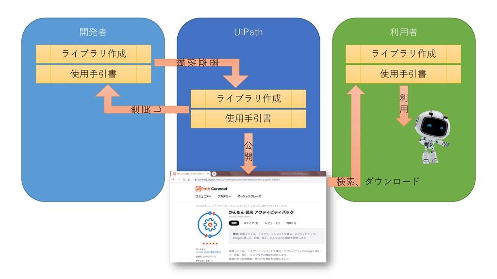 開発者 UiPath 利用者 ライブラリ作成 使用手引書 ライブラリ作成 使用手引書 ライブラ...