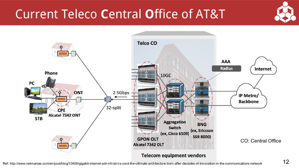 12 Current Teleco Central Office of AT&T Ref: h...
