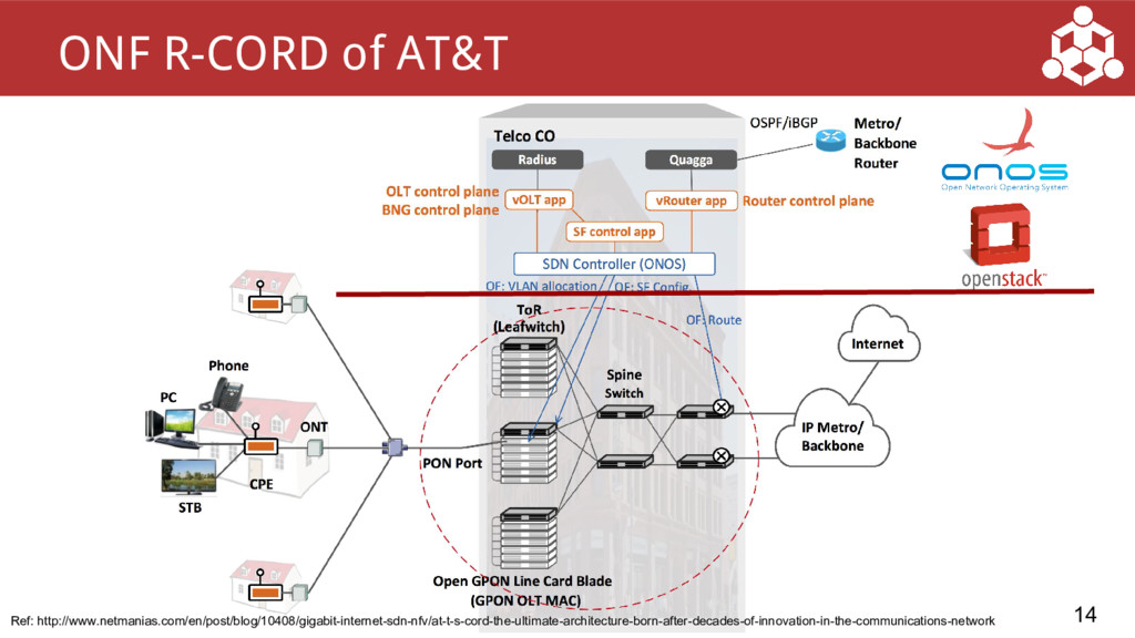 14 ONF R-CORD of AT&T Ref: http://www.netmanias...
