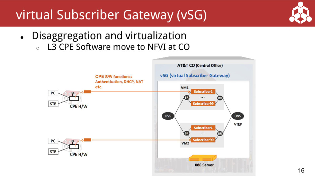 ● Disaggregation and virtualization ○ L3 CPE So...