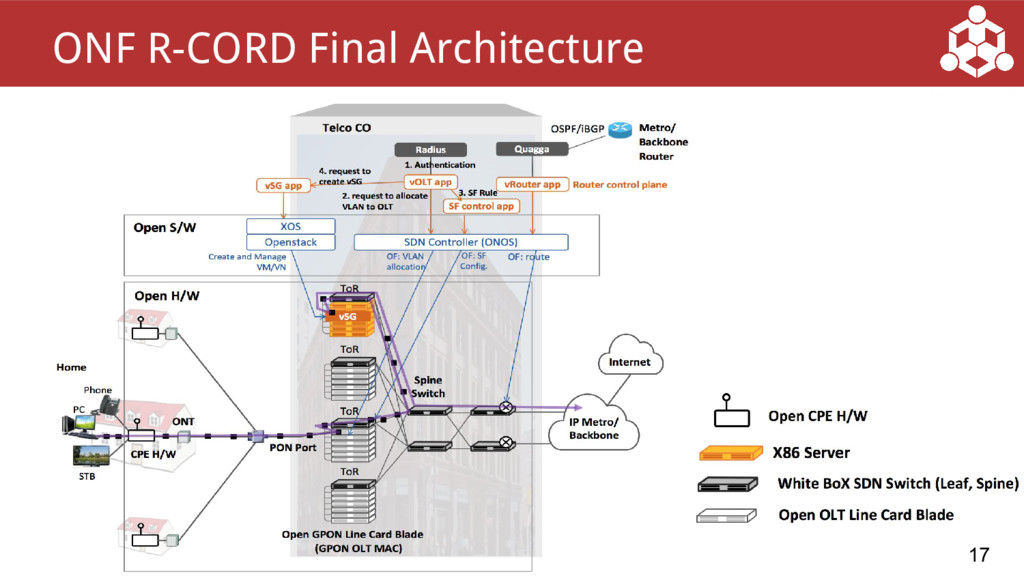 17 ONF R-CORD Final Architecture