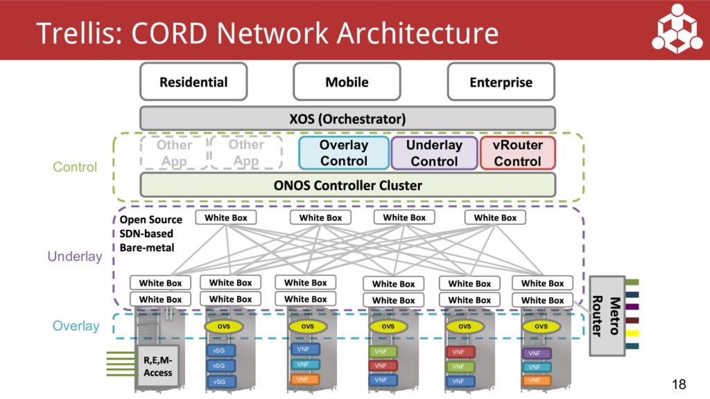 18 Trellis: CORD Network Architecture vRouter C...