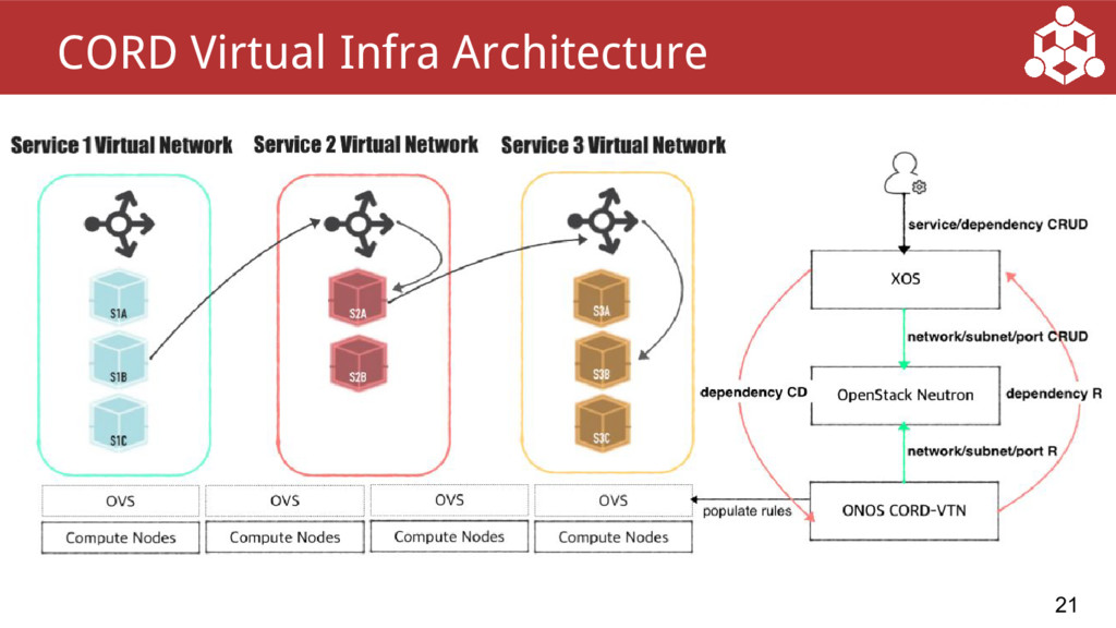 21 CORD Virtual Infra Architecture