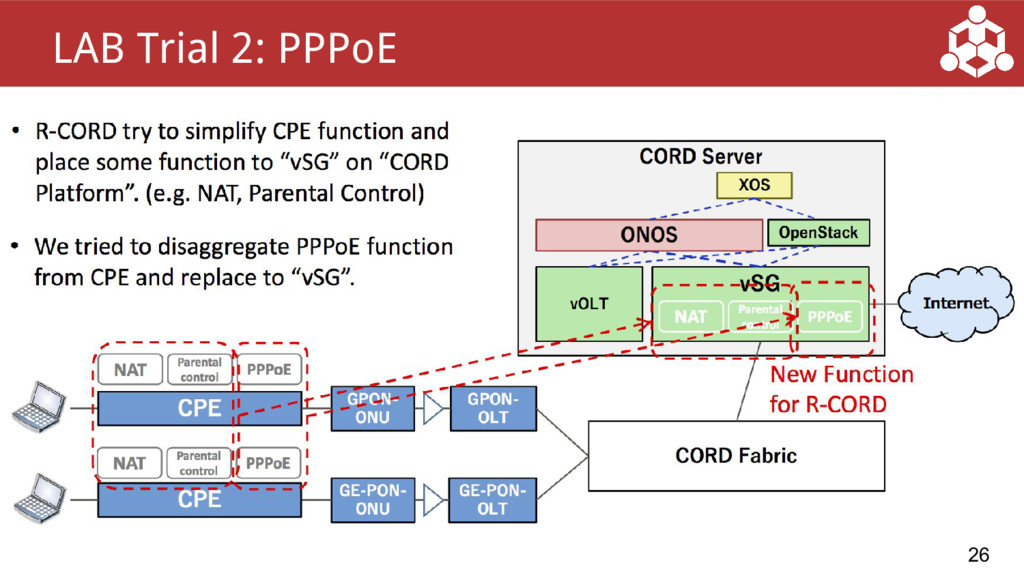26 LAB Trial 2: PPPoE