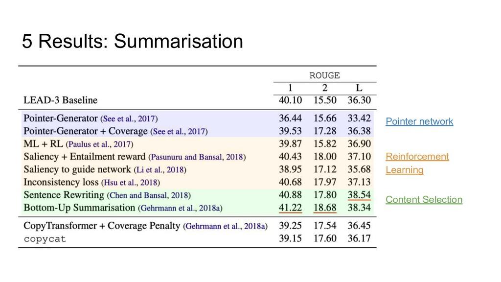 5 Results: Summarisation Pointer network Reinfo...