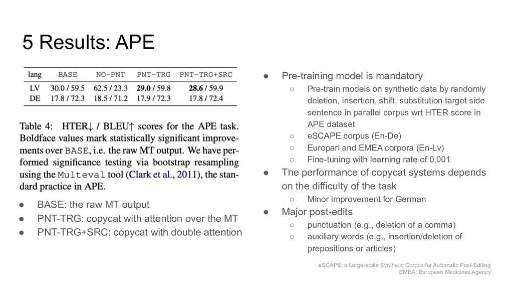 5 Results: APE ● BASE: the raw MT output ● PNT-...