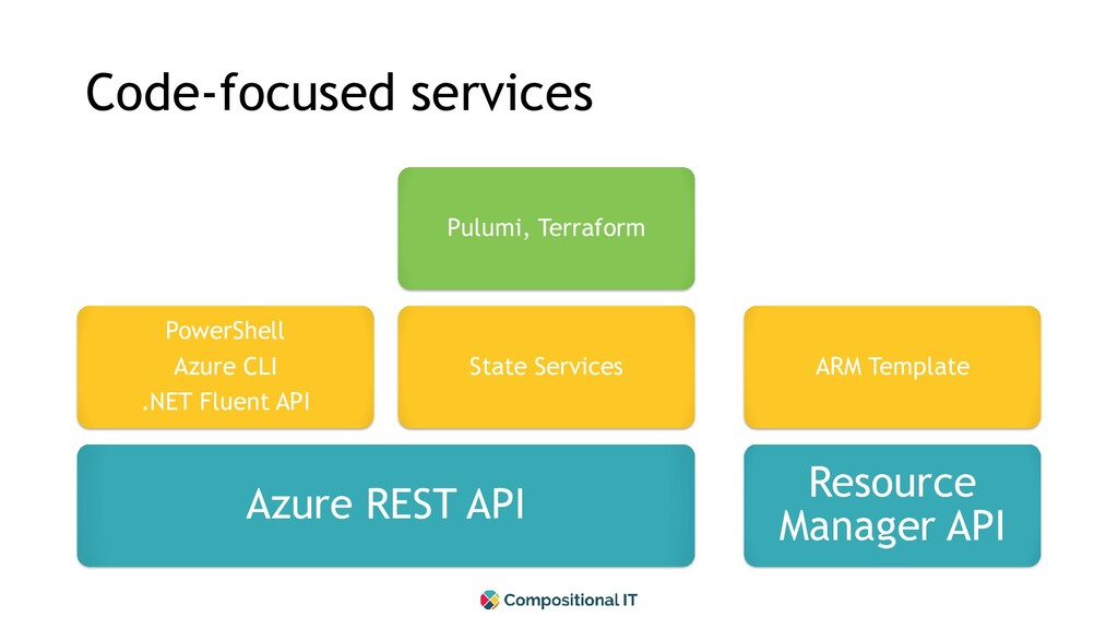 Code-focused services Azure REST API PowerShell...