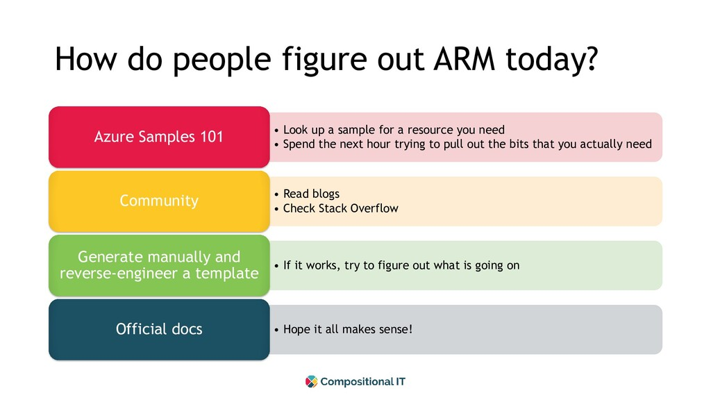 How do people figure out ARM today? • Look up a...