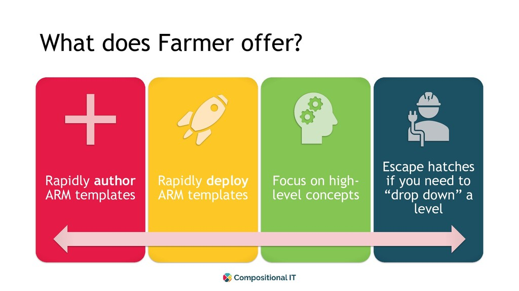 What does Farmer offer? Rapidly author ARM temp...