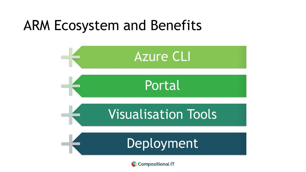ARM Ecosystem and Benefits Azure CLI Portal Vis...