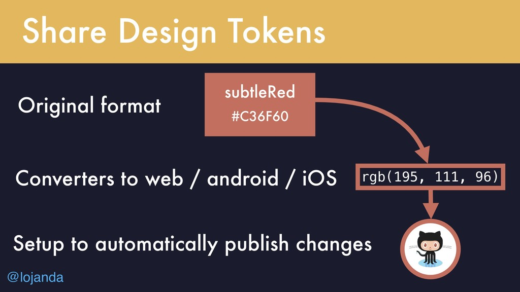 @lojanda Web != Android != iOS Share Design Tok...