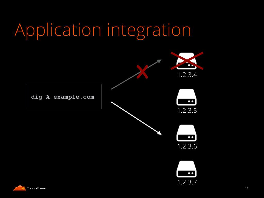 Application integration 11 1.2.3.4 1.2.3.5 1.2....
