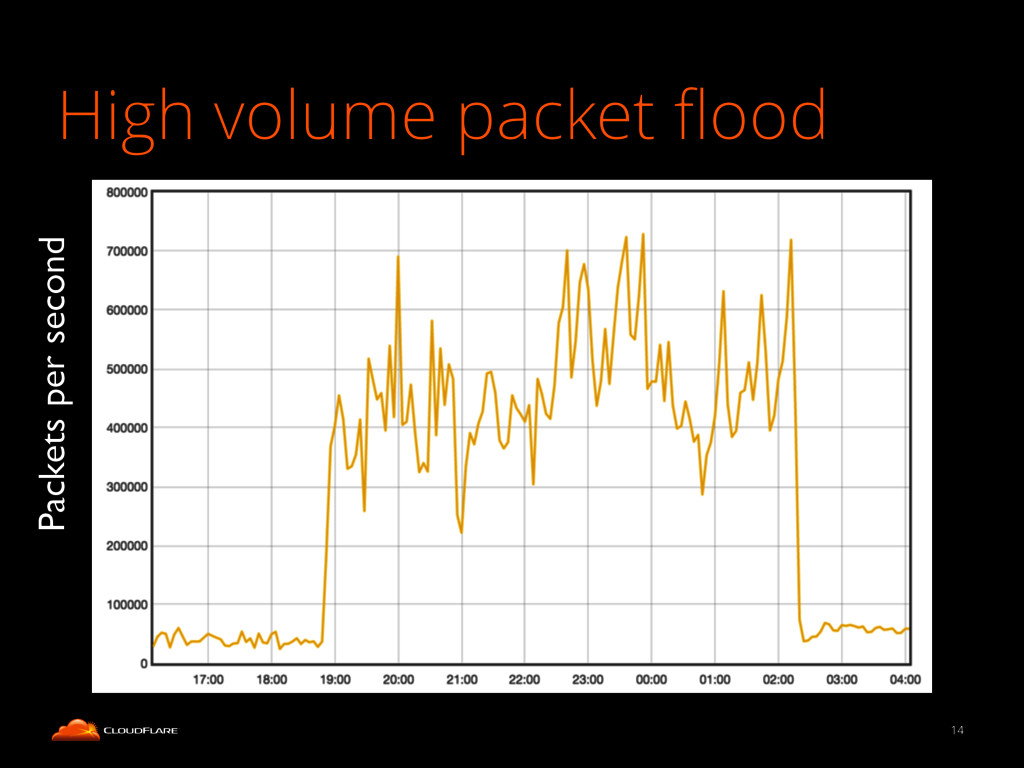 High volume packet flood 14 Packets per second