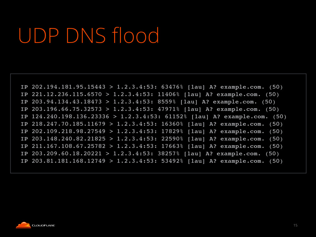 UDP DNS flood 15 ! IP 202.194.181.95.15443 > 1.2...