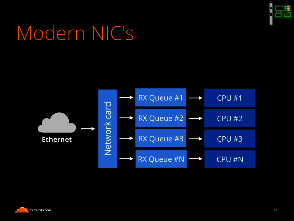 Modern NIC's 30 Network card RX Queue #1 RX Que...