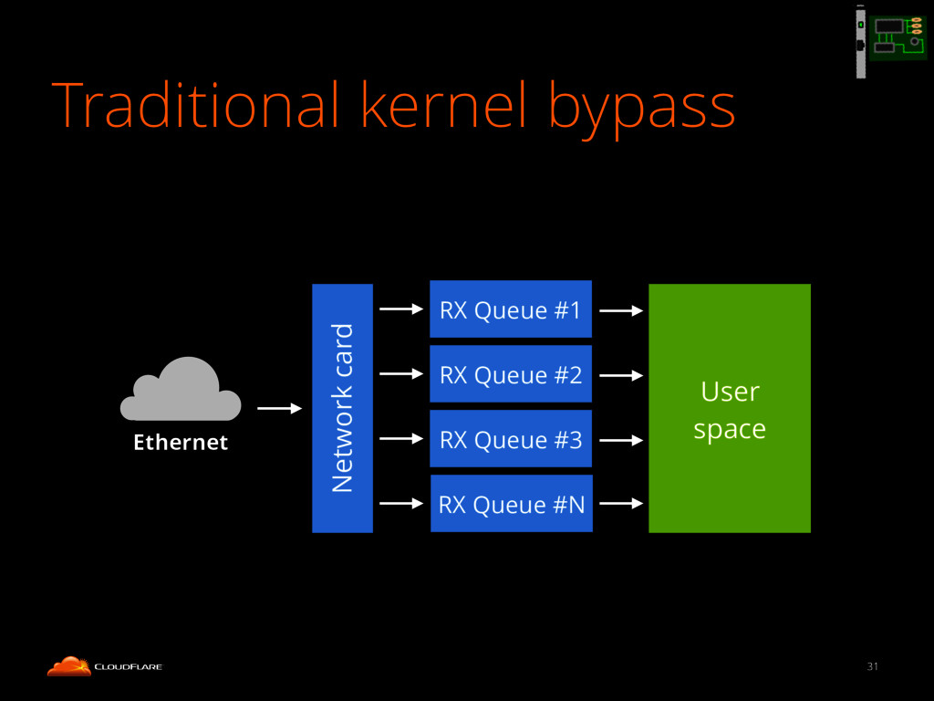 Traditional kernel bypass 31 Network card User ...