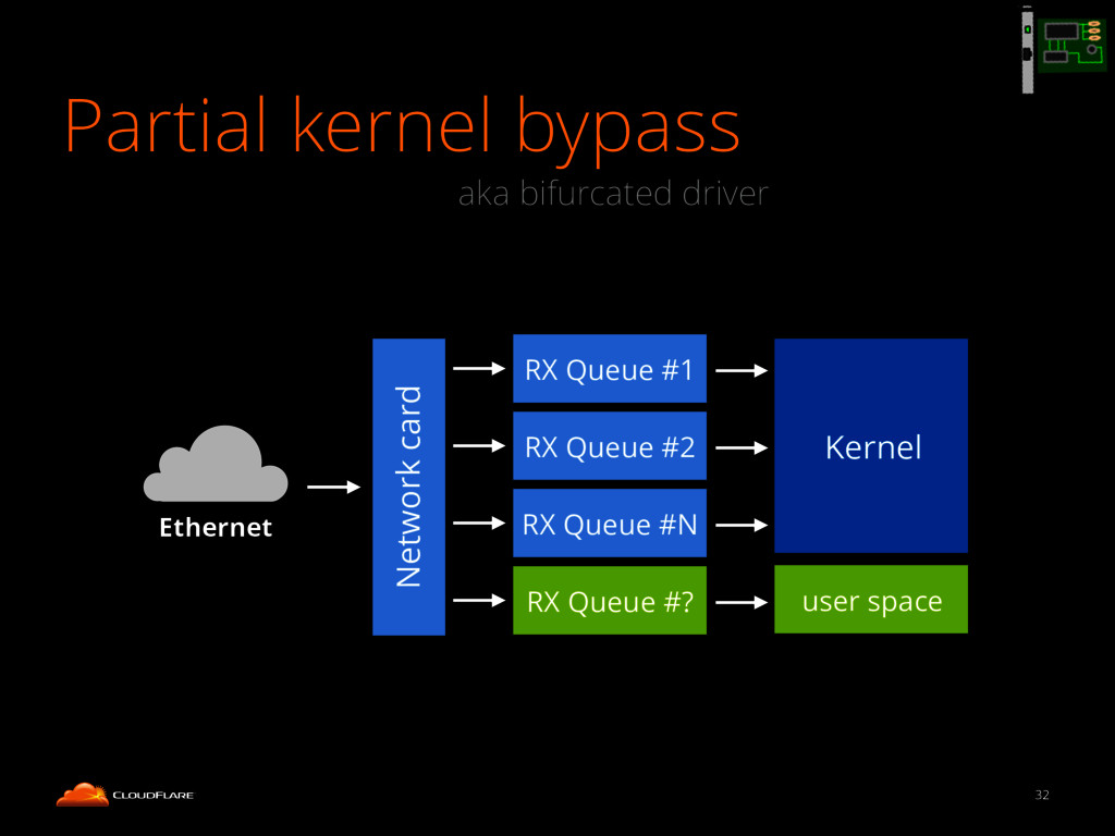 Partial kernel bypass 32 Network card RX Queue ...