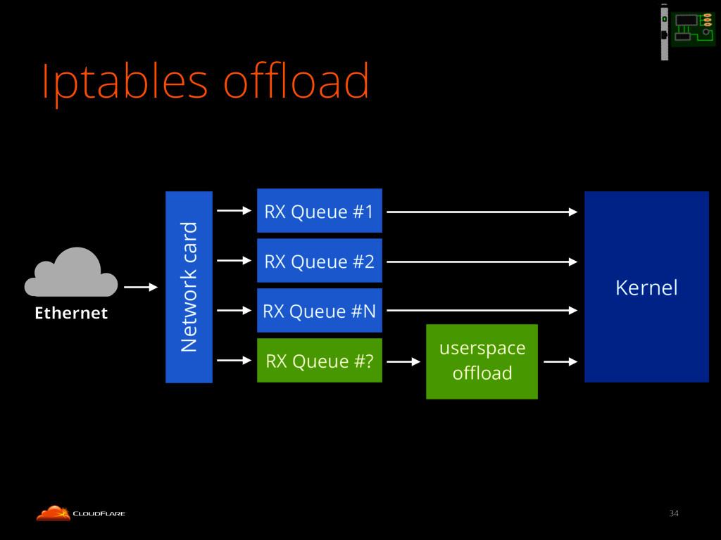 Iptables offload 34 Network card RX Queue #1 RX Q...