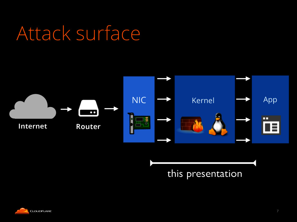 Attack surface 7 Internet Router NIC Kernel App...