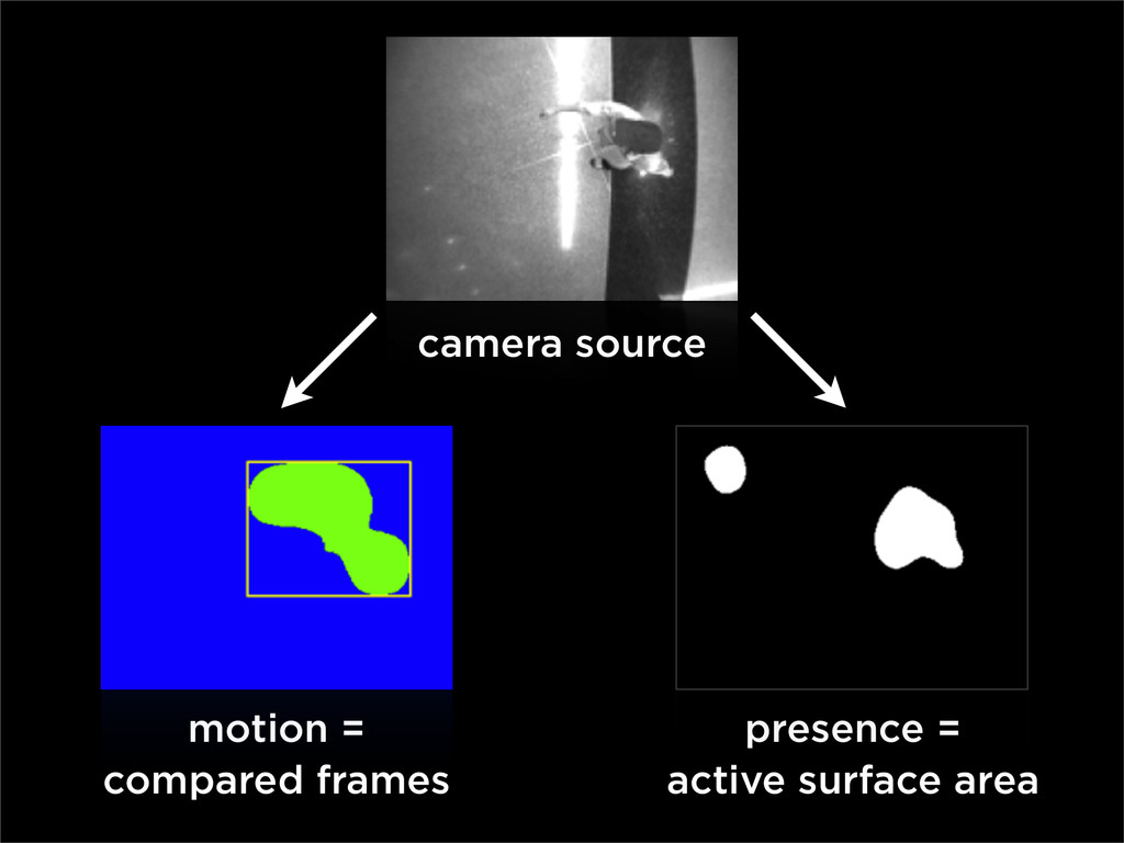 camera source motion = compared frames presence...