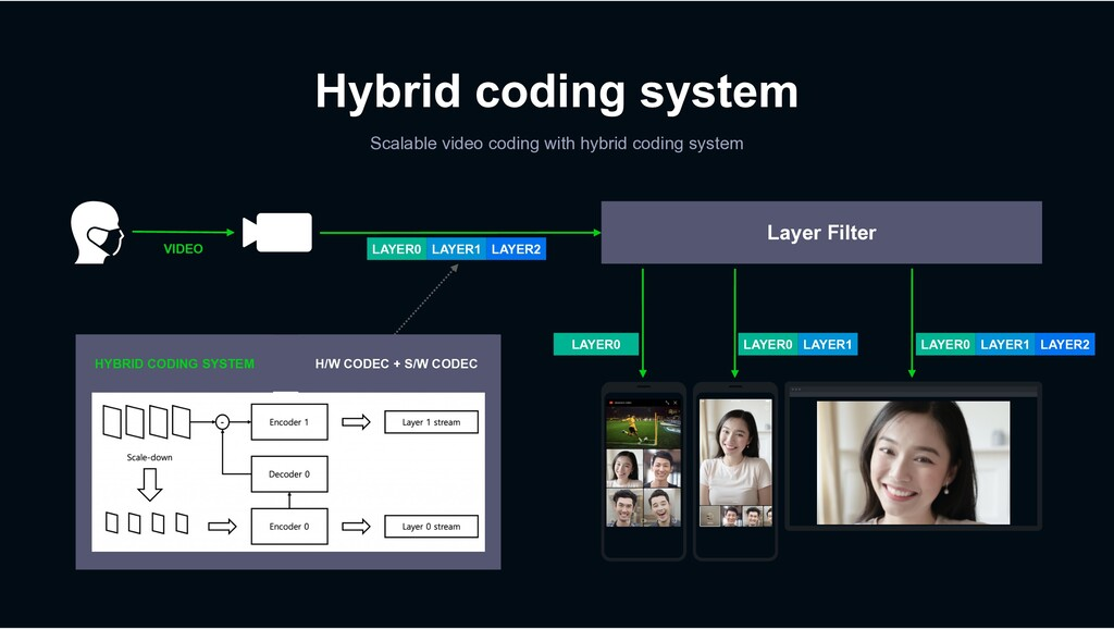 Hybrid coding system Scalable video coding with...
