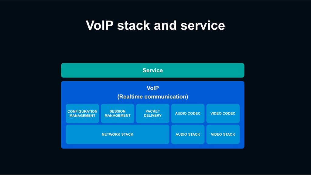 VoIP stack and service Service CONFIGURATION MA...