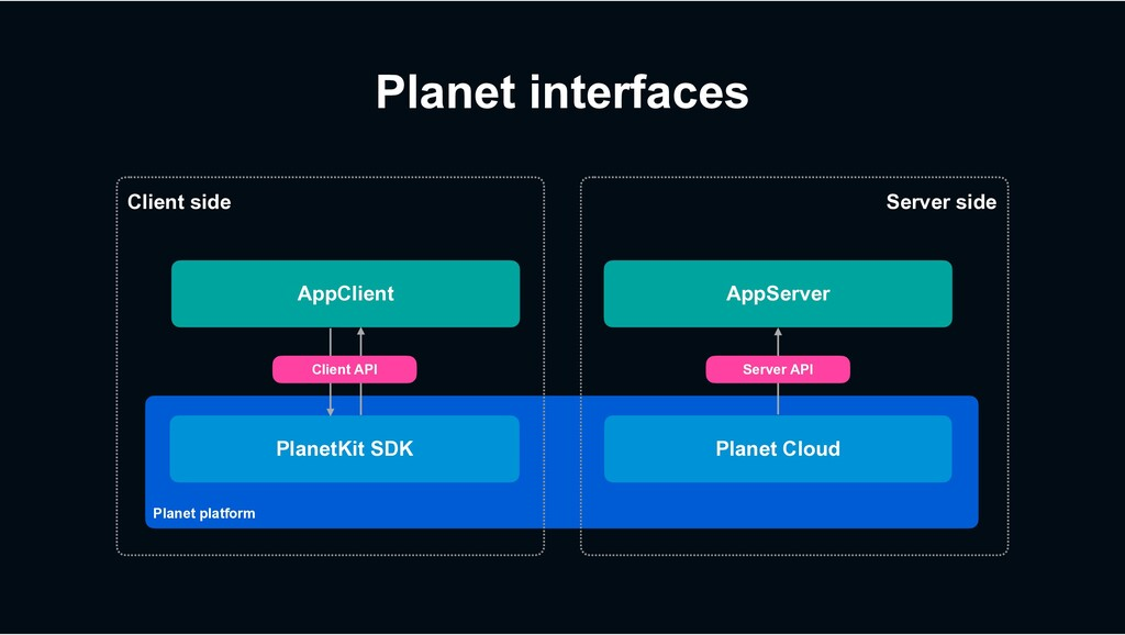 Planet interfaces AppClient PlanetKit SDK AppSe...