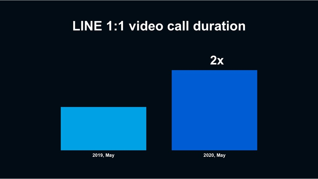 LINE 1:1 video call duration 2019, May 2020, Ma...