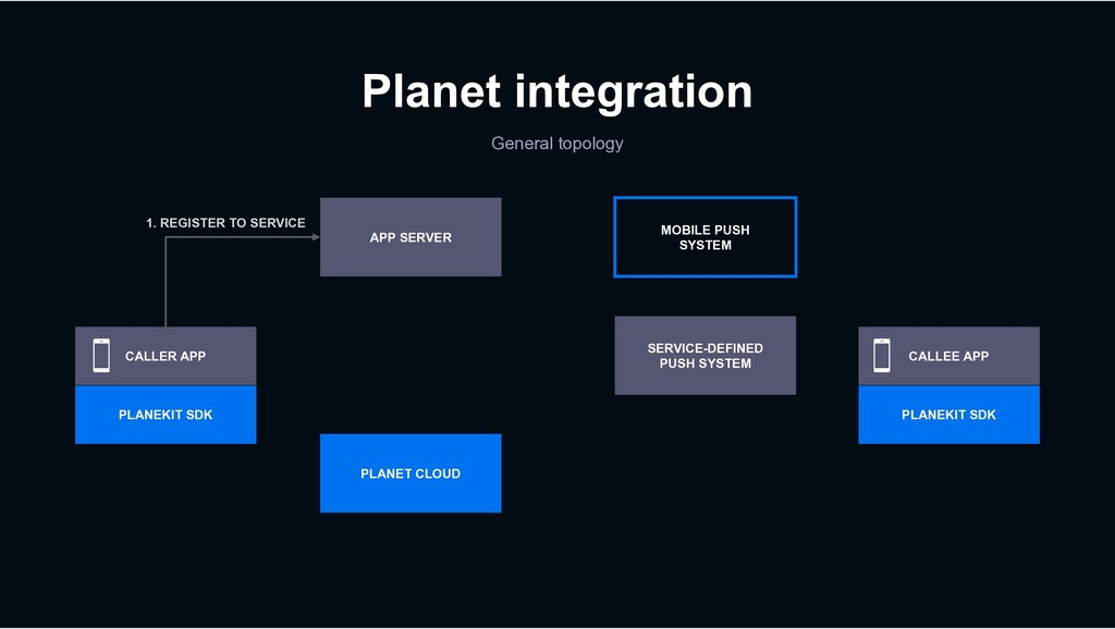 Planet integration General topology MOBILE PUSH...