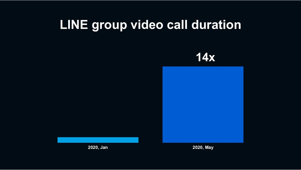 LINE group video call duration 2020, Jan 2020, ...
