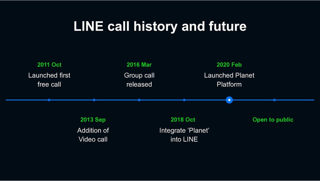 LINE call history and future Open to public 201...