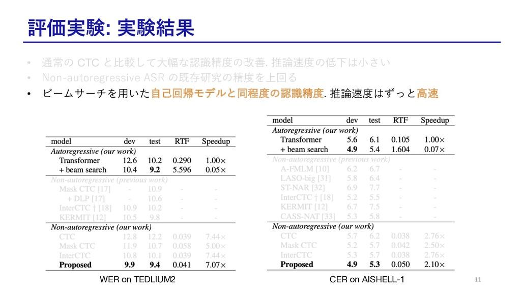 評価実験: 実験結果 11 WER on TEDLIUM2 CER on AISHELL-1 ...