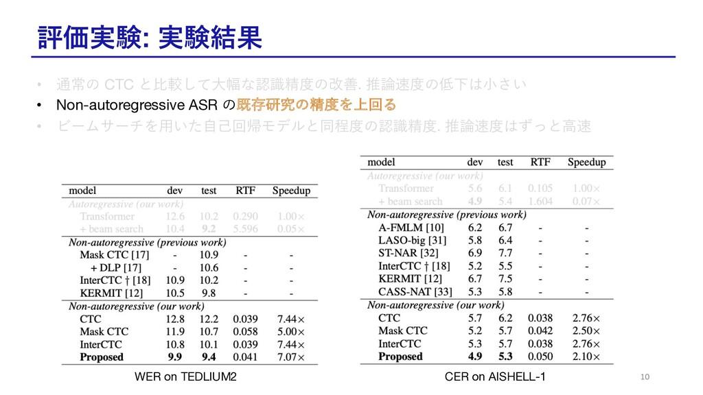 評価実験: 実験結果 10 WER on TEDLIUM2 CER on AISHELL-1 ...