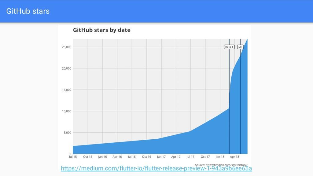 GitHub stars https://medium.com/flutter-io/flut...