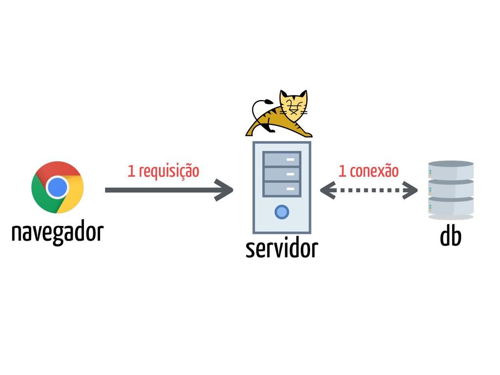 navegador servidor db 1 requisição 1 conexão