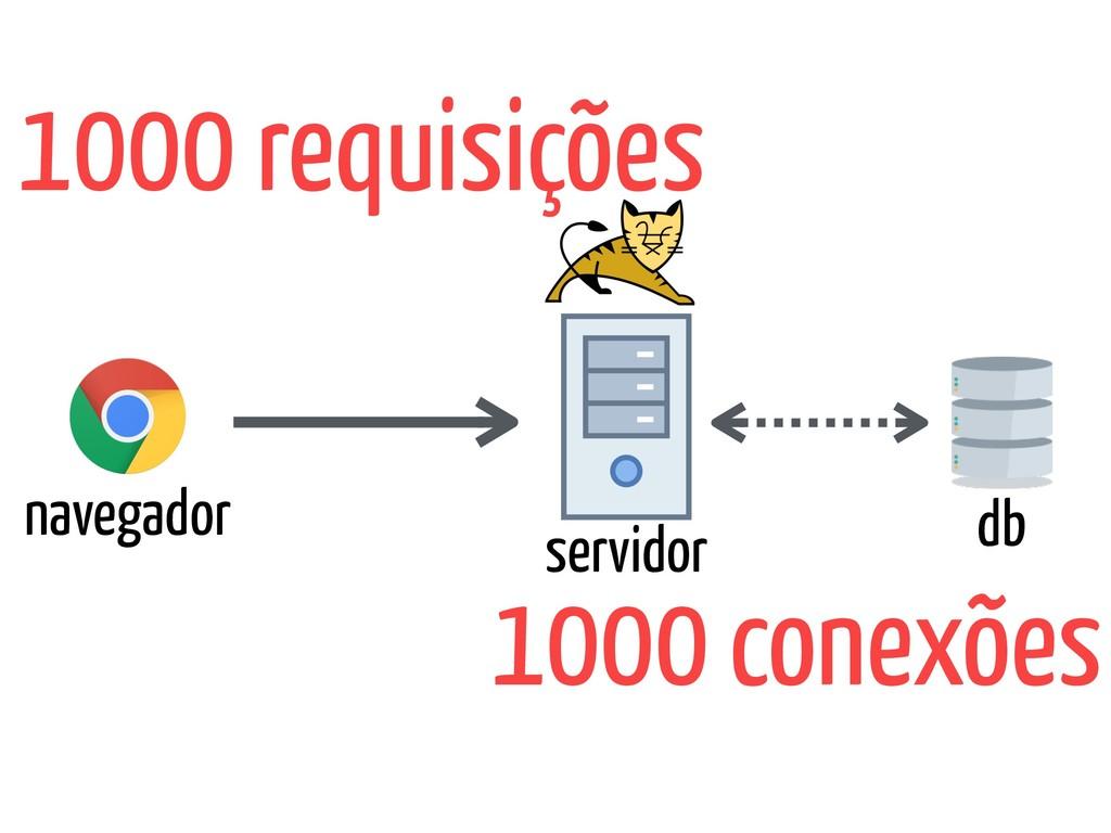 navegador servidor db 1000 requisições 1000 con...
