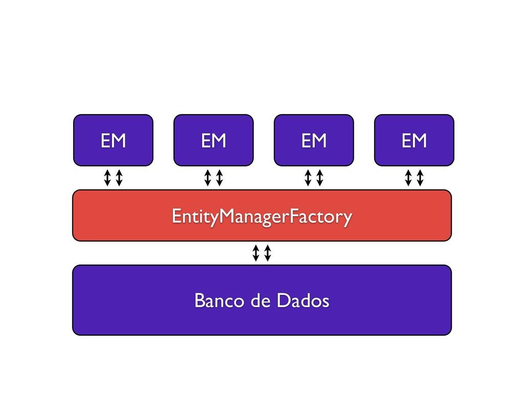 Banco de Dados EntityManagerFactory EM EM EM EM