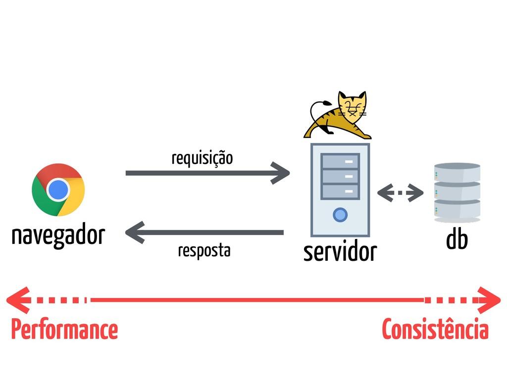 navegador servidor db requisição resposta Perfo...